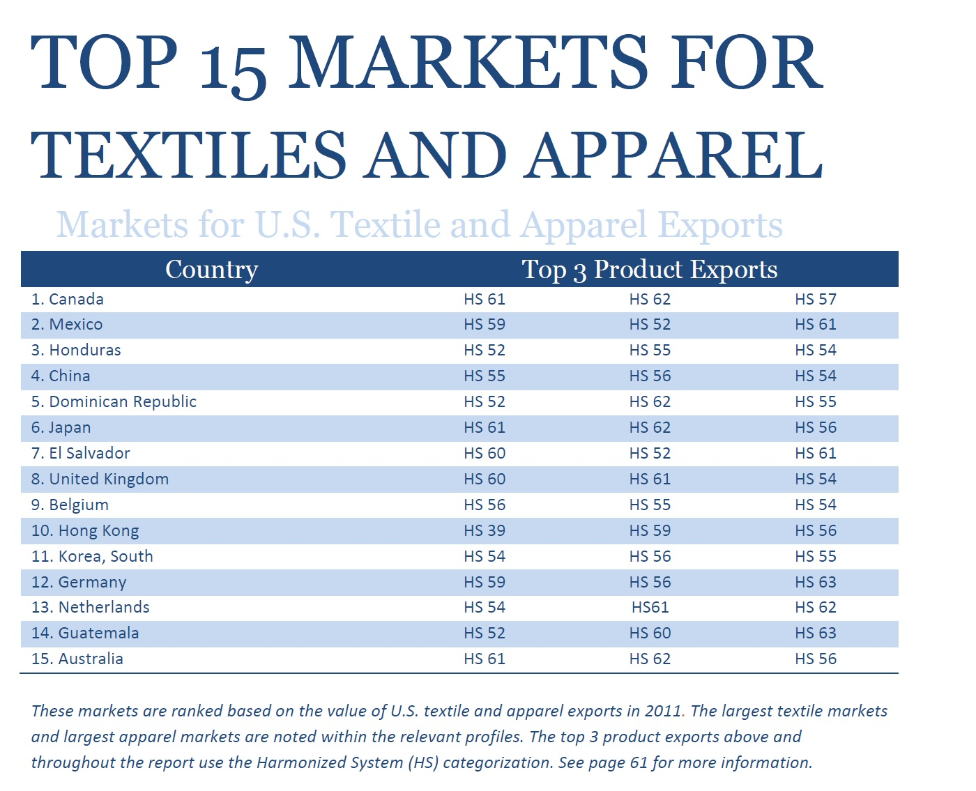 OTEXA identifies top export markets for U S  textile and