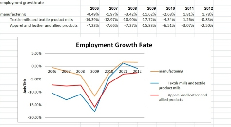 employment growth rate