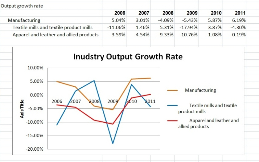 output growth rate