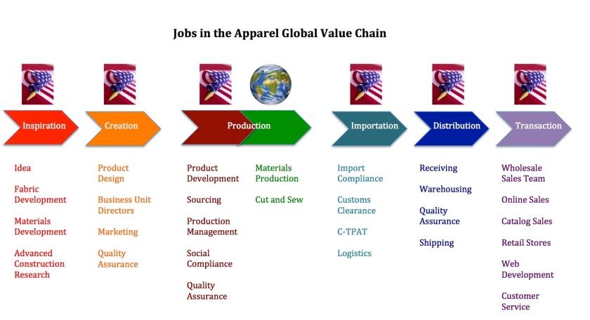 021313_Moongate_Assoc_Global_Value_Chain_Report