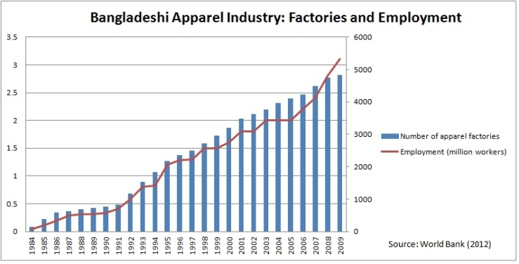 Image result for garment industry stats