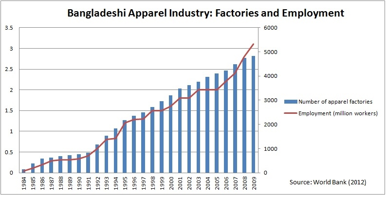 bangladesh export garment paper research Facts on bangladesh's garment industry key statistics: local dependency on garments/ textile export 80% of bangladesh's exports are garments and textiles.