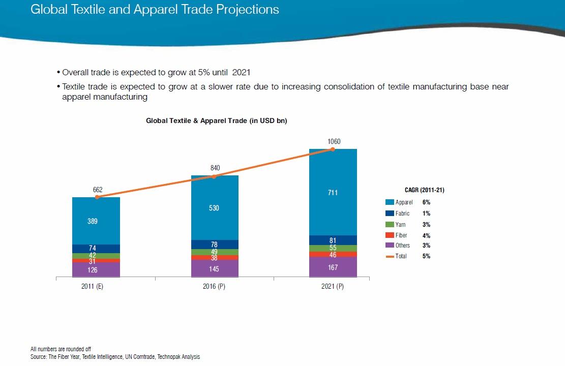 Global trade market