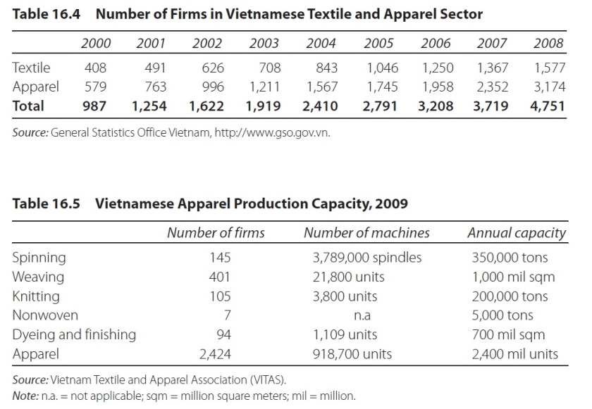 how industries compete in the textile Manufacturing sector industry overview excerpt from manufacturing sector report small companies can compete effectively by producing textile manufacturing.