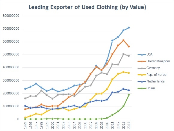 apparel value chain Development and the changing dynamics of global production: global value  chains and local clusters in apparel manufacturing melani cammett.