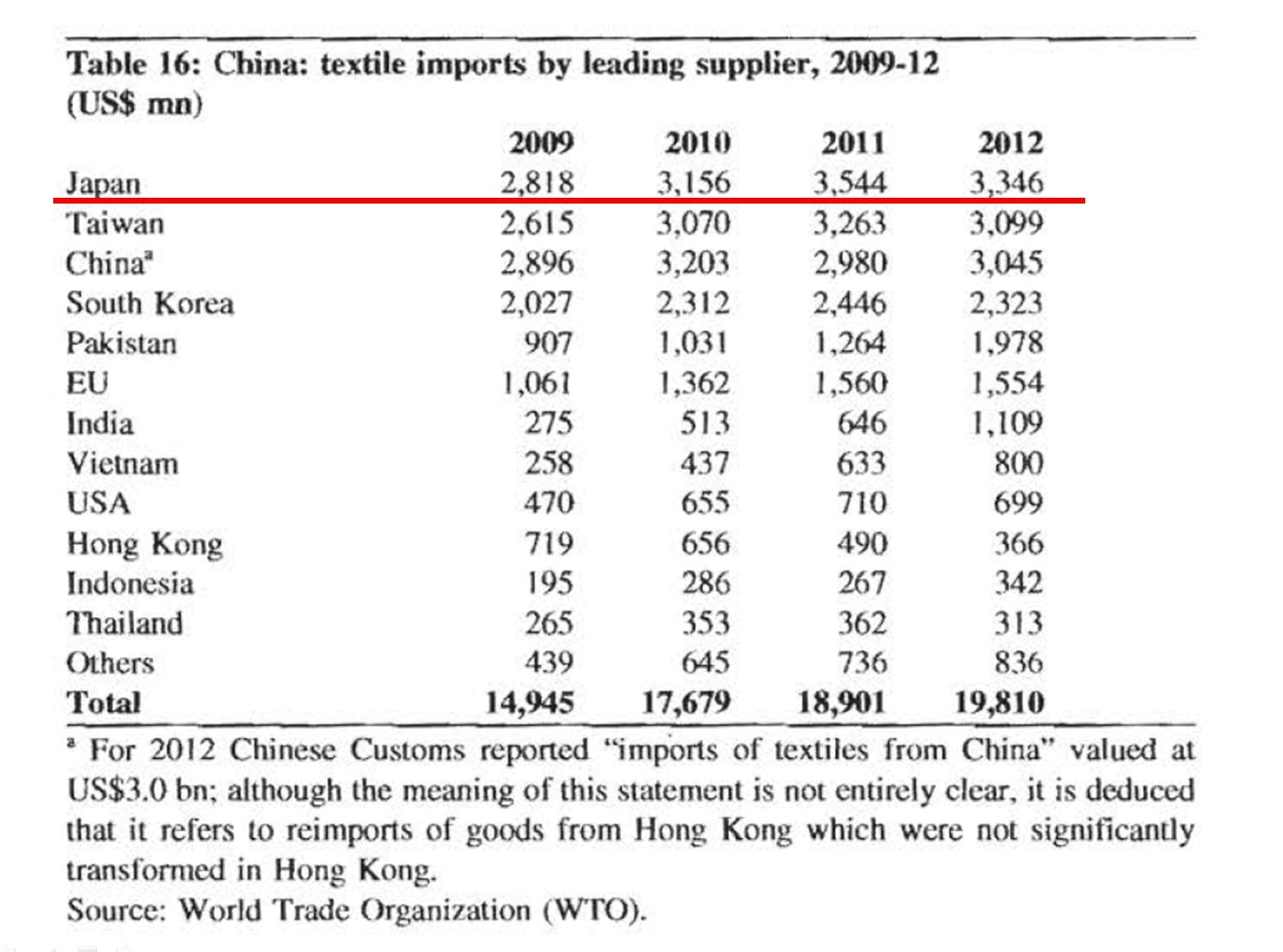 Textile industry in China