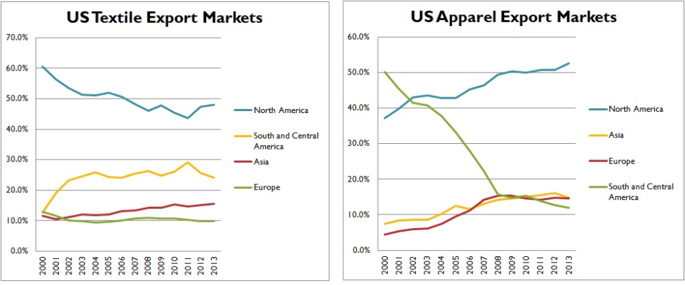 a research on global apparel sourcing for united states Global apparel market second, the characteristics of india's apparel exports, the   nation of high-value research, design, sales, marketing, and financial  three  principal firms sourcing us apparel imports are: retailers, brand-name mar.