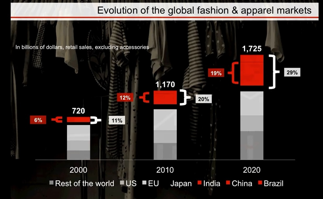 Globalization in garment/fashion industry.?