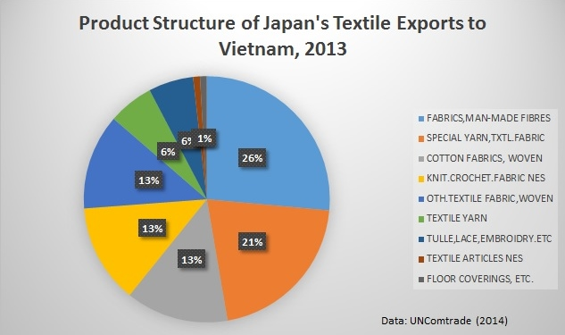 Japan's Textile Exports to Vietnam Keep Growing Fast