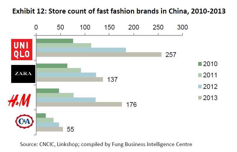 top clothing retailers 2019 largest fashion retailers
