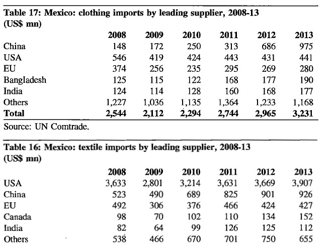 Mexican New Import Rules on Textiles and Apparel Raise