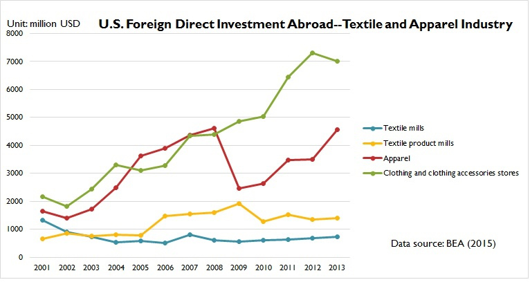 Foreign Direct Investment In The U S Textile And Apparel