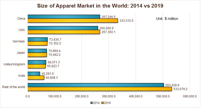current size of the market for running apparel Categories include hiking, camping, snow and ski, cycling, running  and children's sports apparel  industry members gain easier access to current market.