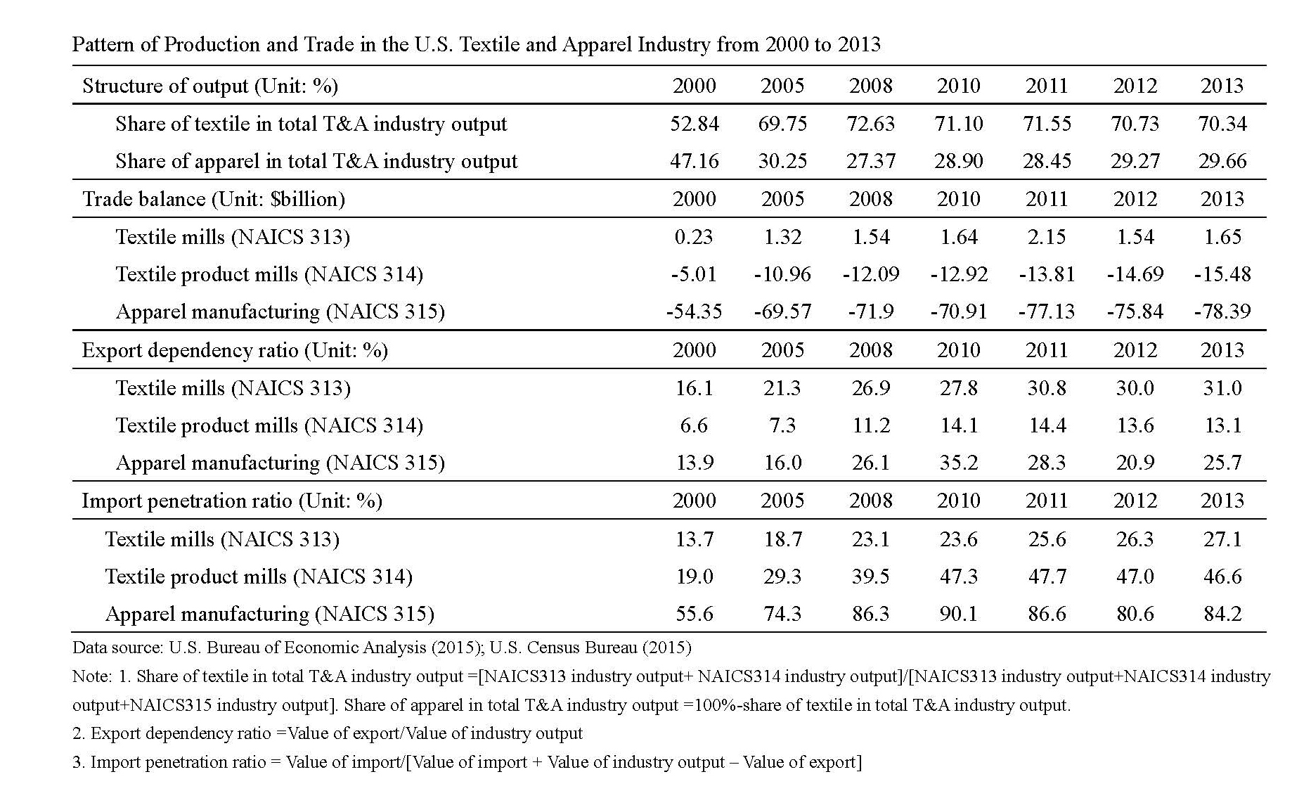 Impact of TPP on U