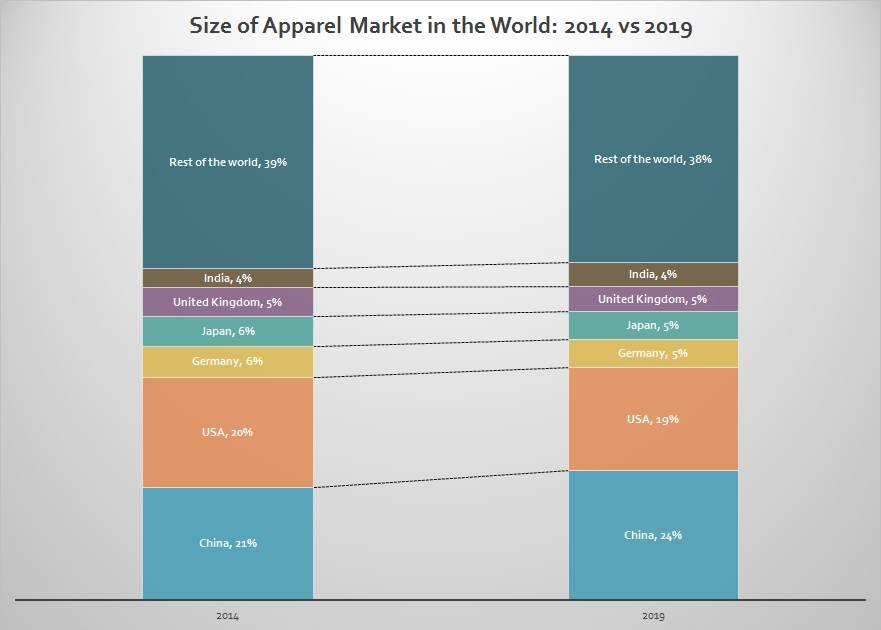 size of apparel market