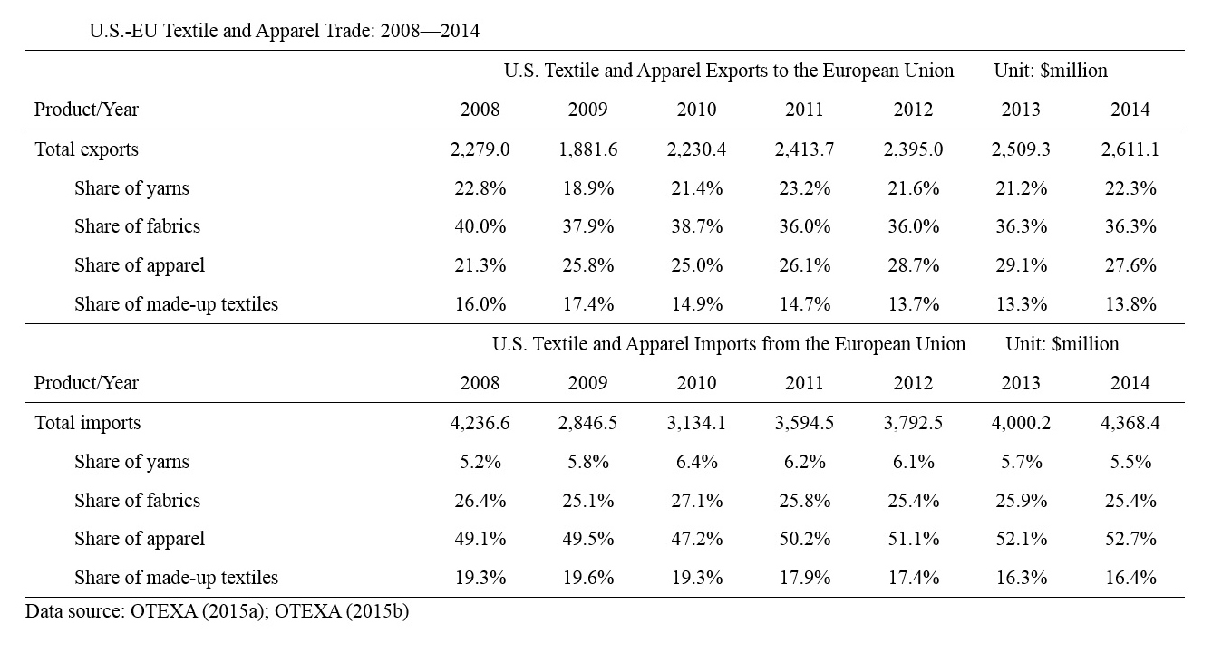 May 2016 Fash455 Global Apparel Textile Trade And Sourcing
