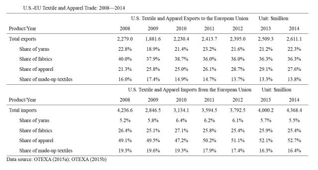 EU-US T&A trade