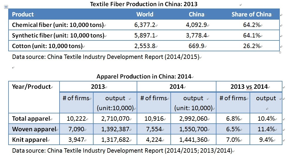 State of China's Textile and Apparel (T&A) Industry (Updated