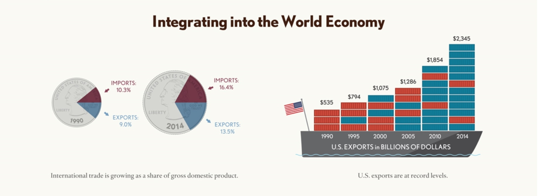 A big picture of international trade and the u s economy for The travels of at shirt in the global economy pdf