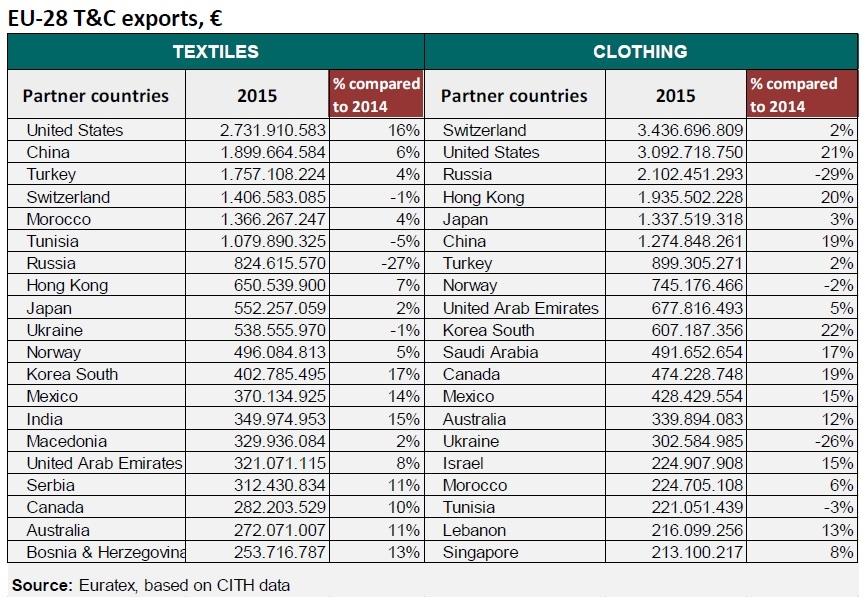 EU export (2015)
