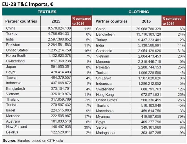 EU import (2015)