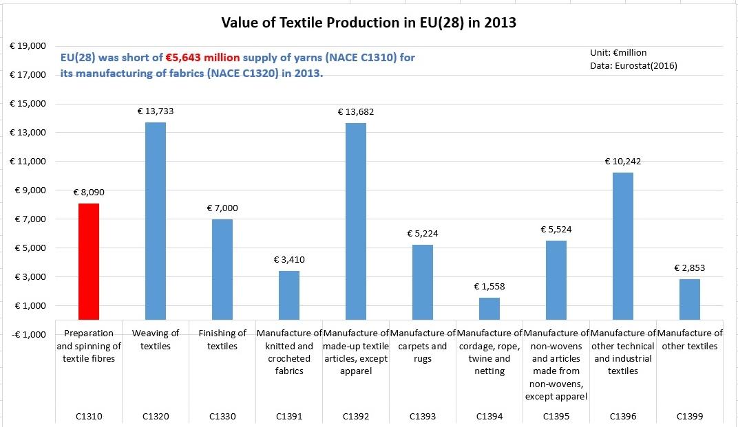 eu textile production