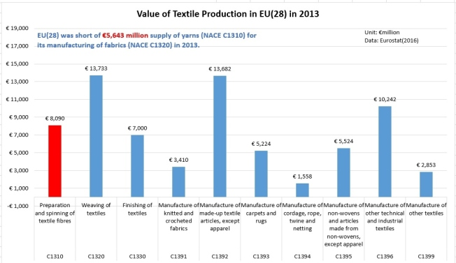 eu textile production