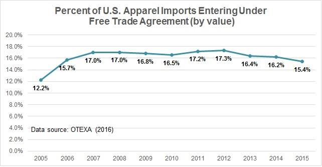 FTA use 2015 1