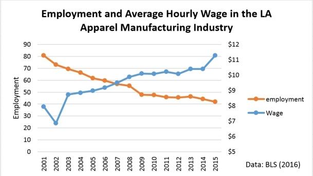 LA wage