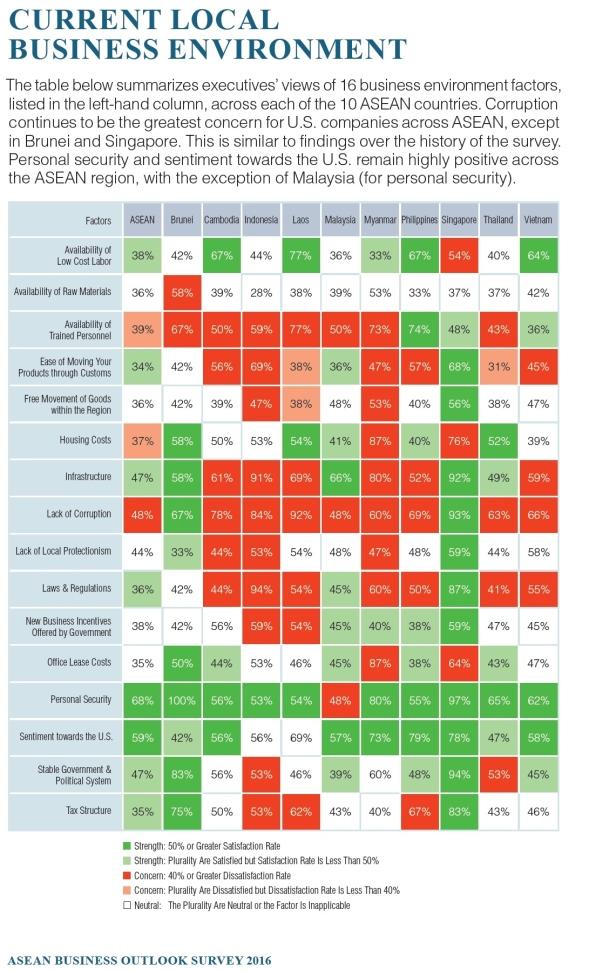 ASEAN survey