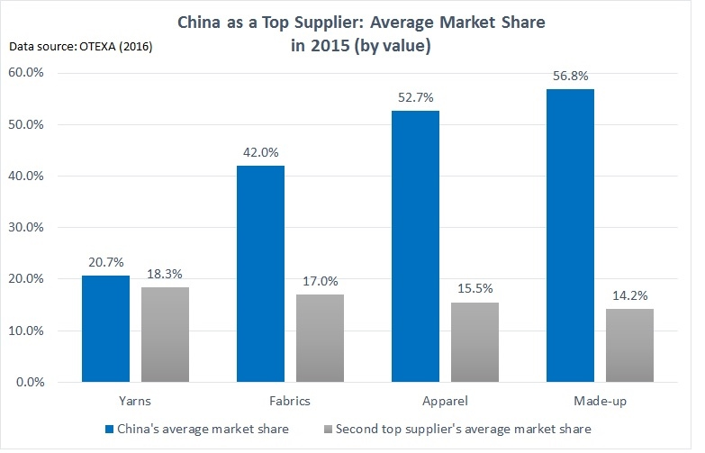 china market share