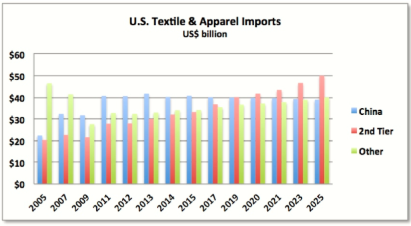 May 2016 – FASH455 Global Apparel & Textile Trade and Sourcing