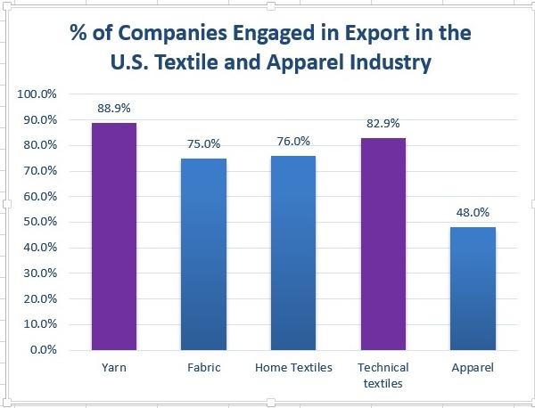 us companies export