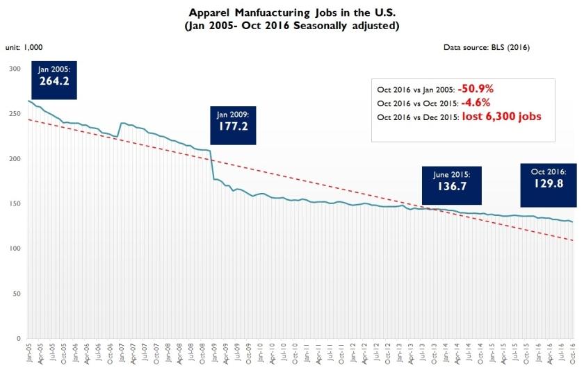 job-oct-2016