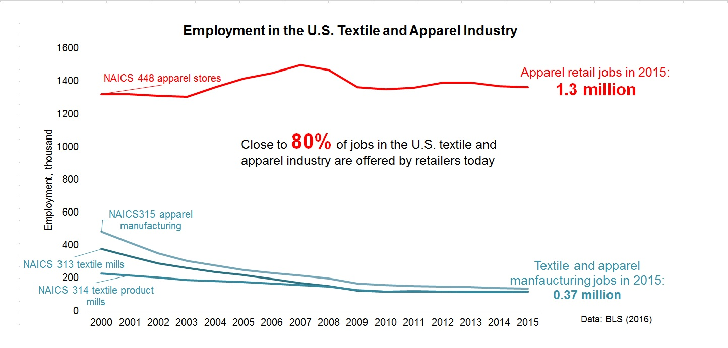 employment in the US T&A industry