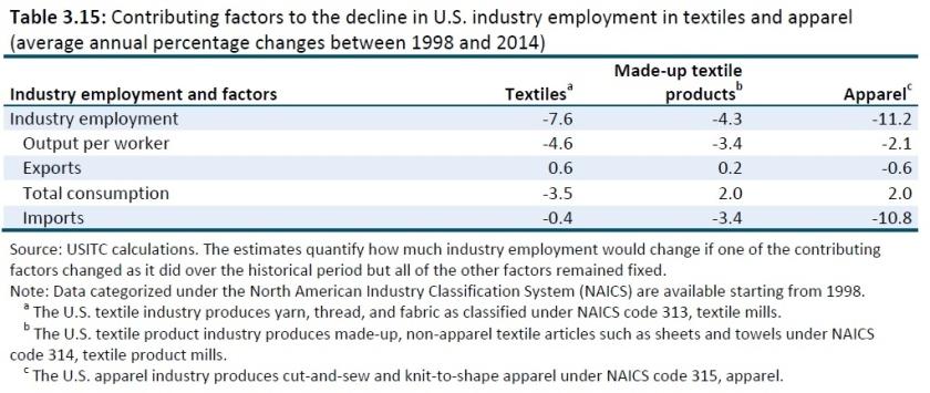 job impact of trade
