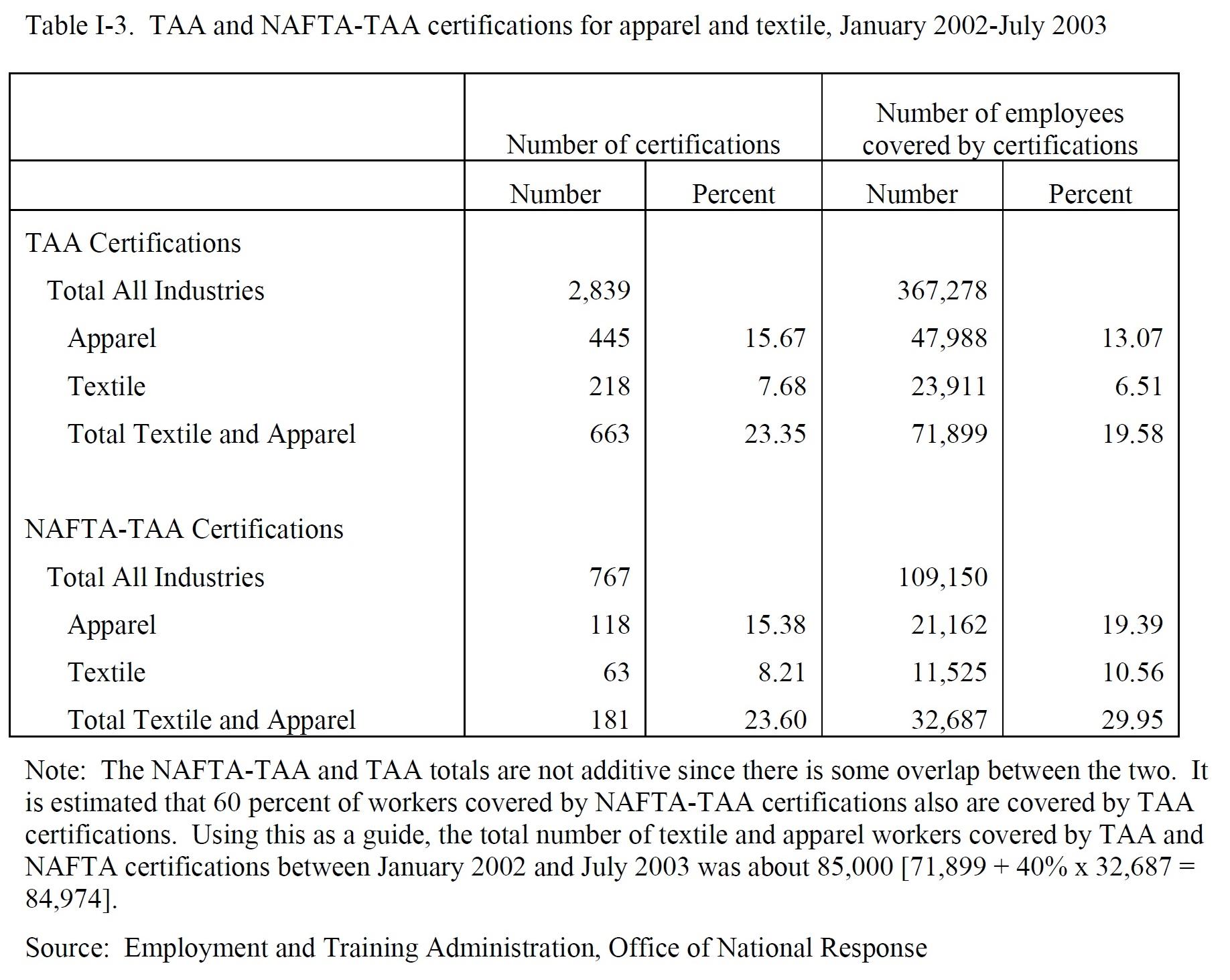 taa3 Taa Application Form on for tranposta, lockheed electra,