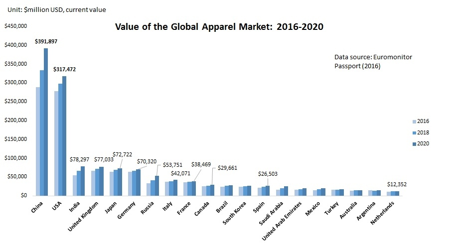 Statistics Global Apparel Market 2016 2020 Fash455