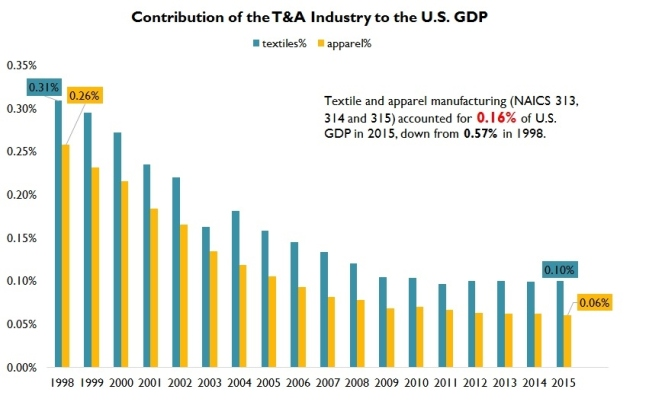 us T&A industry 2