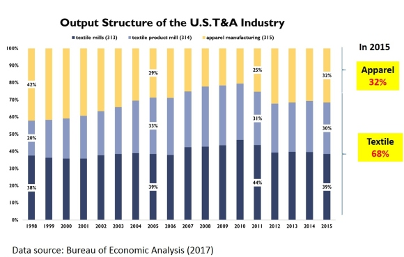 us T&A industry 4