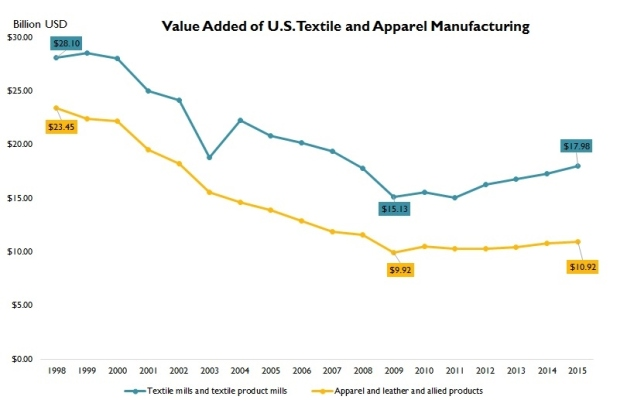 us textile industry 1
