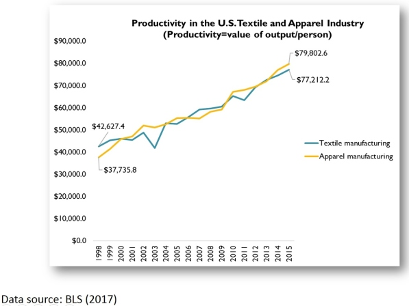 us textile industry 7