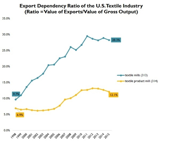 us textile industry 9