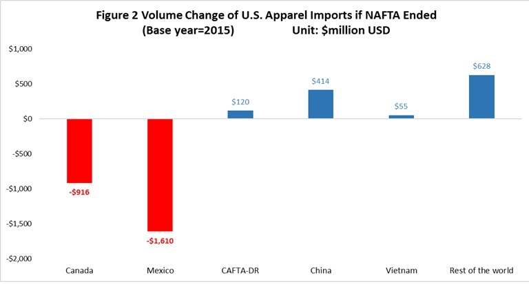What Will Happen To The Us Textile And Apparel Industry If Nafta