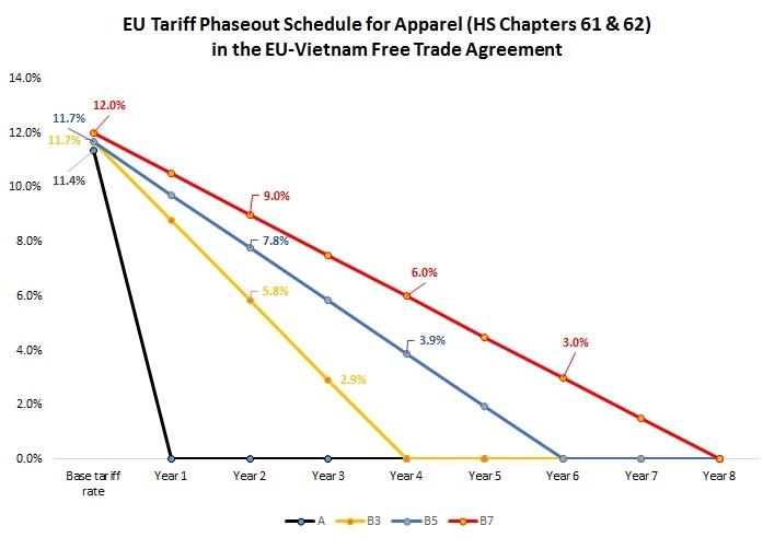 EVFTA tariff phaseout