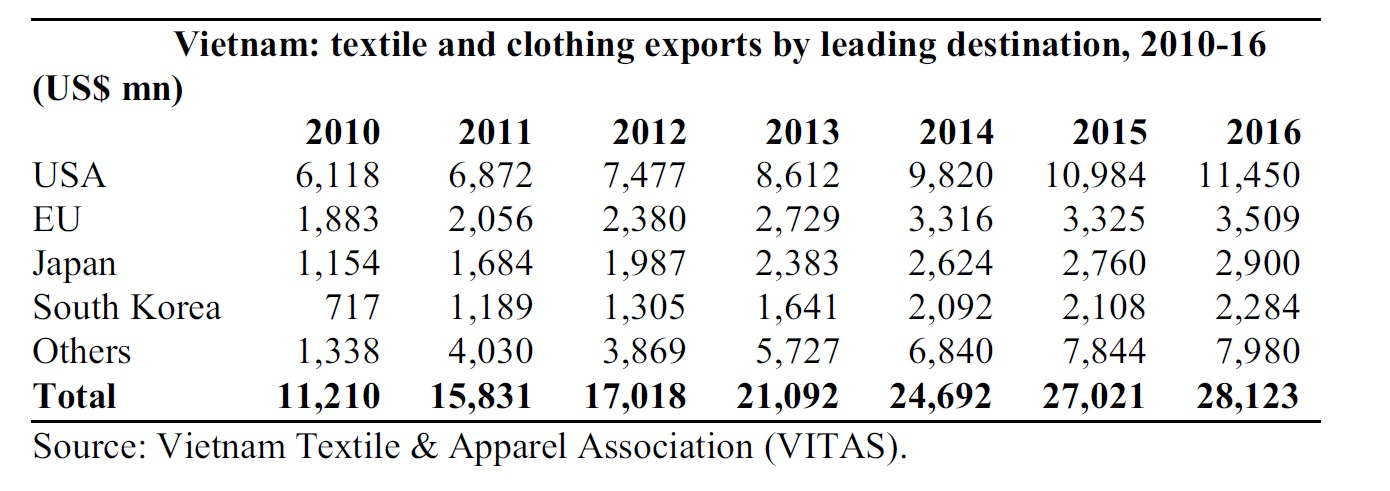 Vietnam – FASH455 Global Apparel & Textile Trade and Sourcing