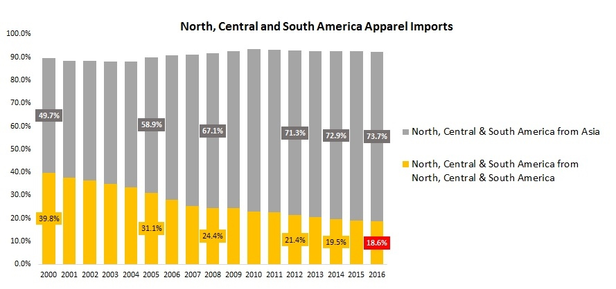 November 2017 – FASH455 Global Apparel & Textile Trade and Sourcing