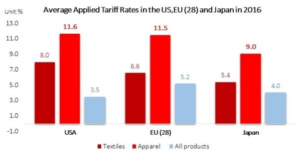 tariff rate