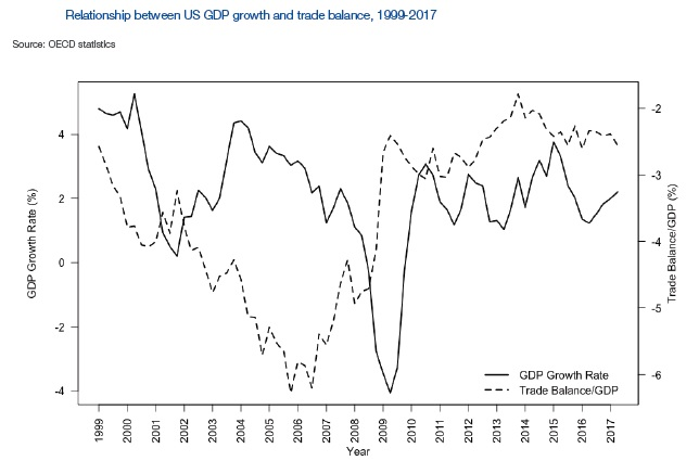 reduce the us trade deficit and achieve a more balanced trade with its trading partners a newly released world economic forum wec paper questions