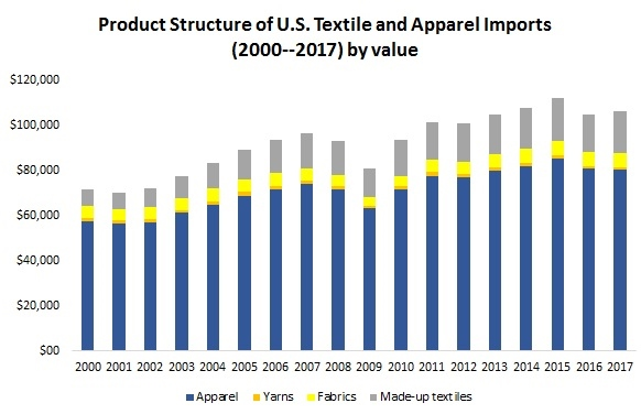 Import Fash455 Global Apparel Textile Trade And Sourcing